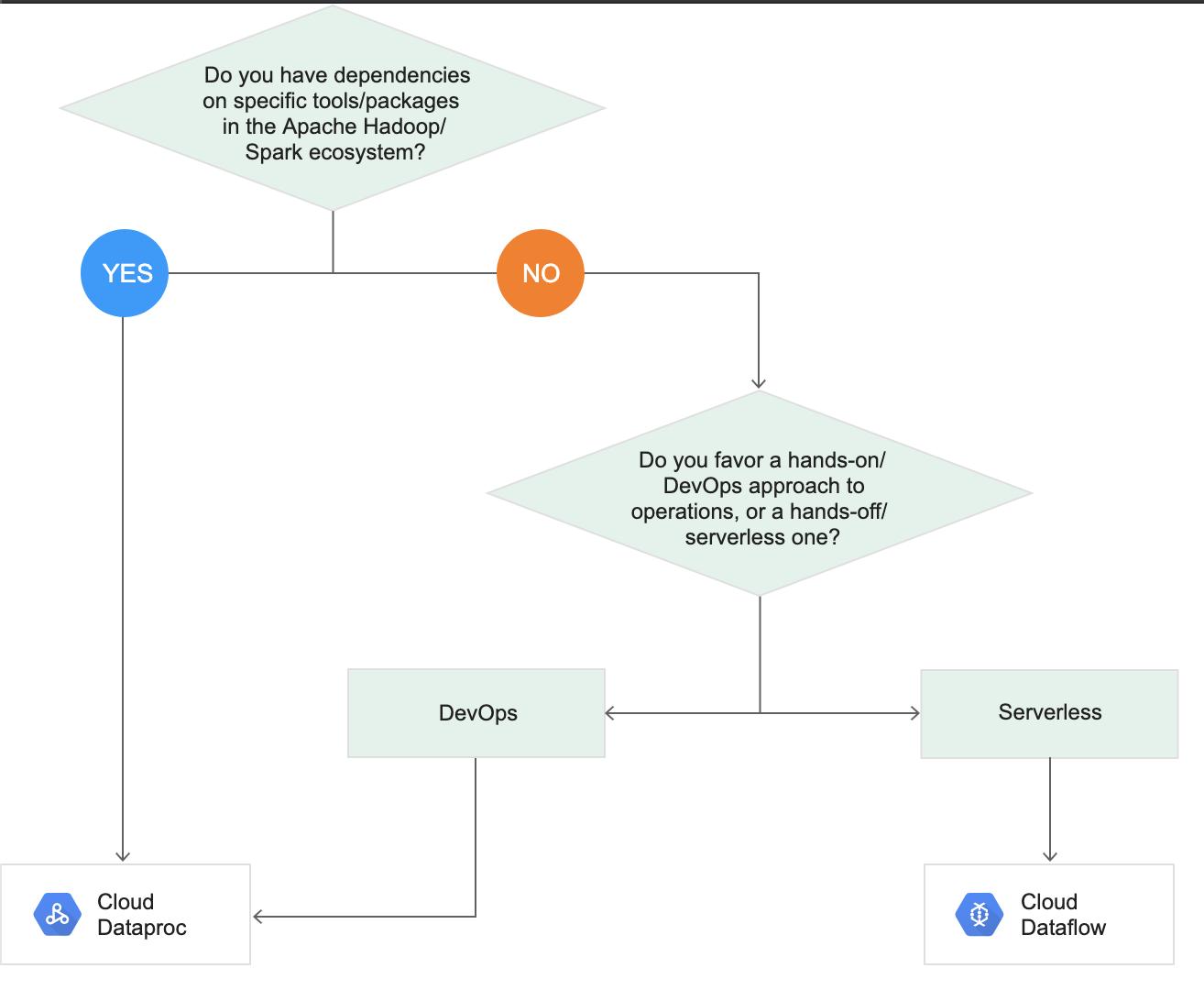 Dataflow vs Dataproc