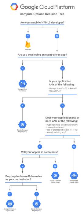 Google Cloud Compute Options Decision Tree