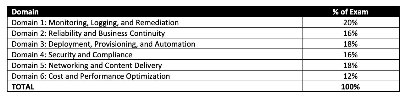 SOA-C02 Exam Domains